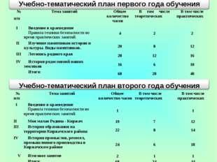 № п/пТема занятийОбщее количество часовВ том числе теоретическихВ том чис