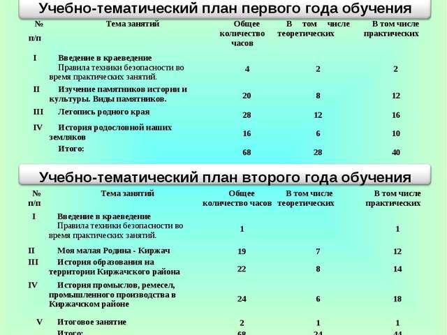 № п/пТема занятийОбщее количество часовВ том числе теоретическихВ том чис...