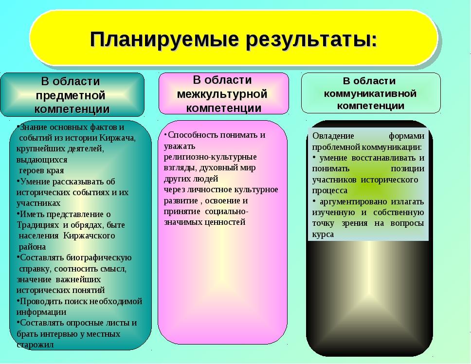 Планируемые результаты: В области предметной компетенции В области межкультур...