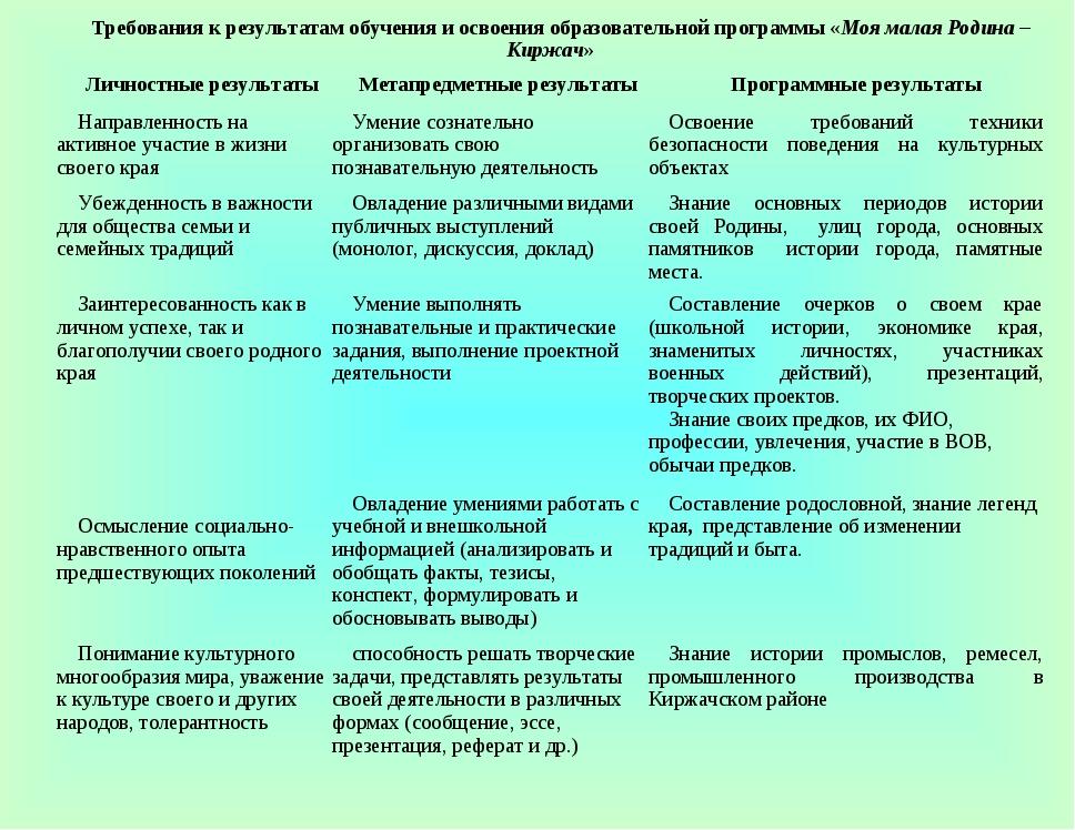 Требования к результатам обучения и освоения образовательной программы «Моя м...