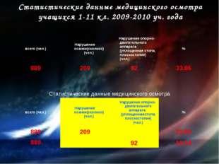 Статистические данные медицинского осмотра учащихся 1-11 кл. 2009-2010 уч. го
