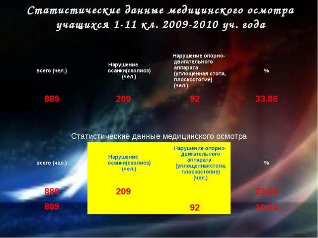 Статистические данные медицинского осмотра учащихся 1-11 кл. 2009-2010 уч. го...