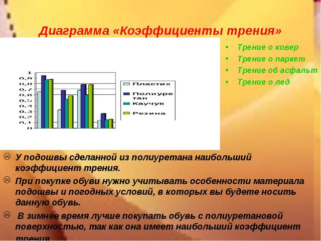Диаграмма «Коэффициенты трения» У подошвы сделанной из полиуретана наибольший...