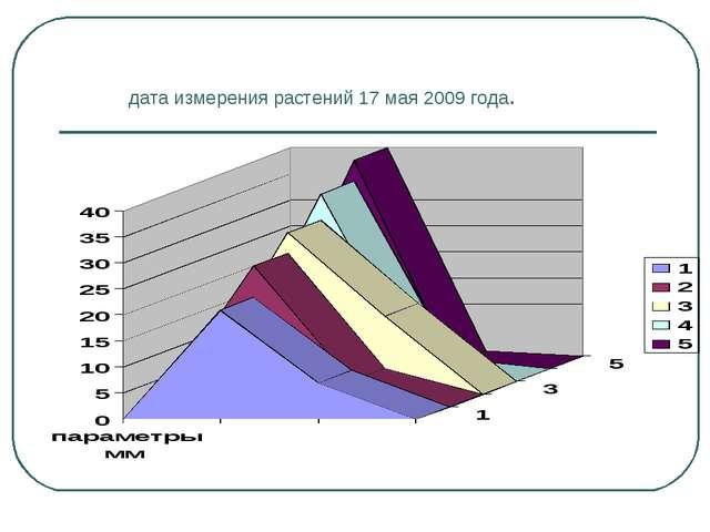 дата измерения растений 17 мая 2009 года.