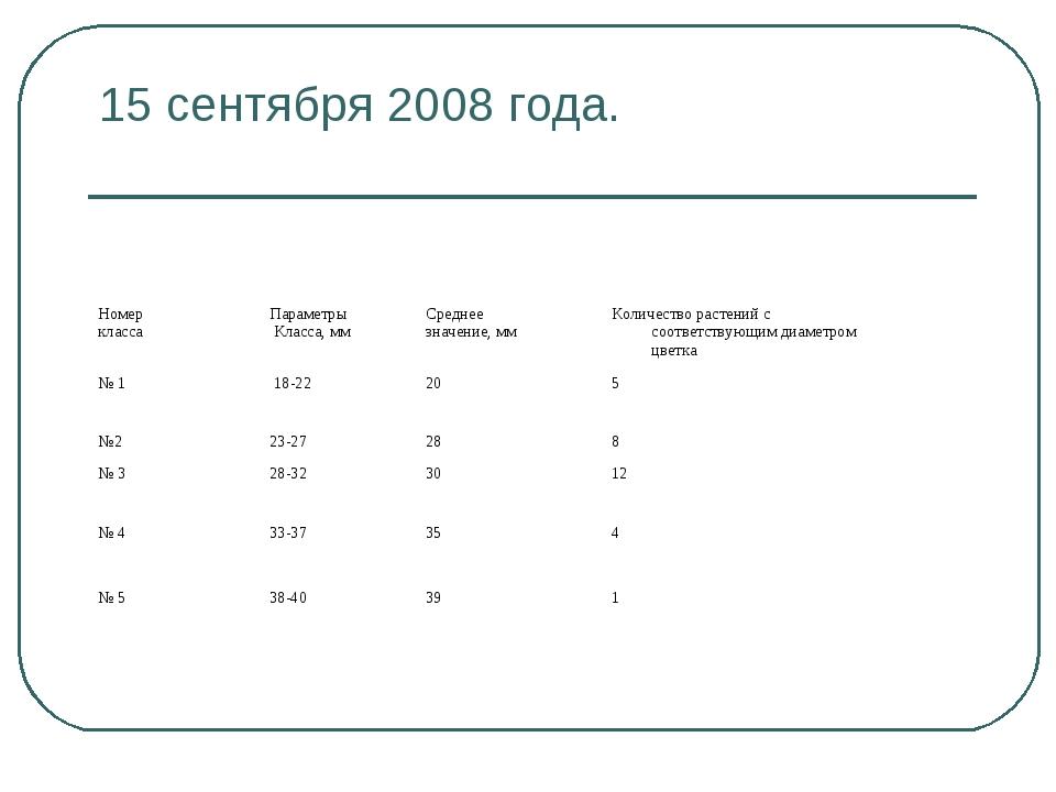 15 сентября 2008 года. Номер классаПараметры Класса, ммСреднее значение, мм...