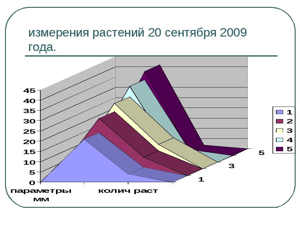 измерения растений 20 сентября 2009 года.