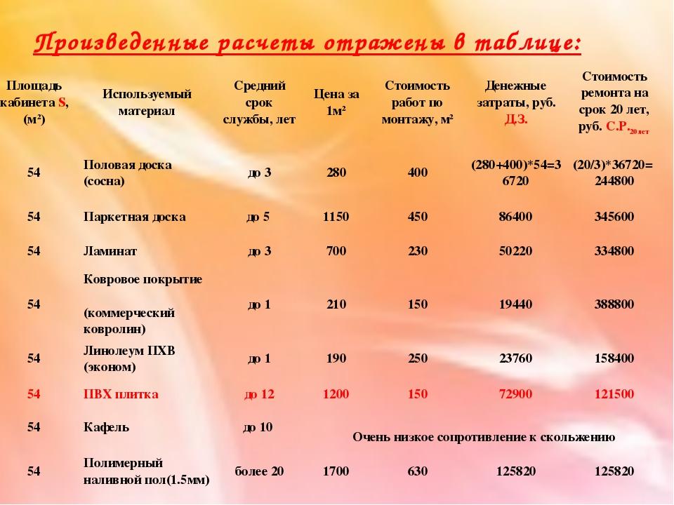 Произведенные расчеты отражены в таблице: Площадь кабинета S, (м2)Используем...