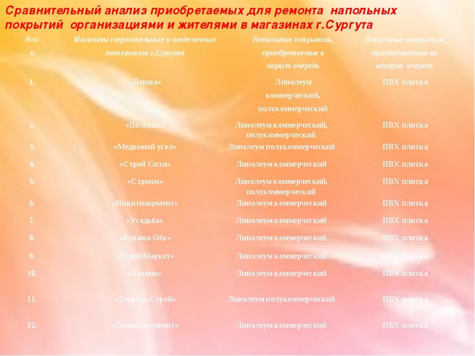 Сравнительный анализ приобретаемых для ремонта напольных покрытий организация...