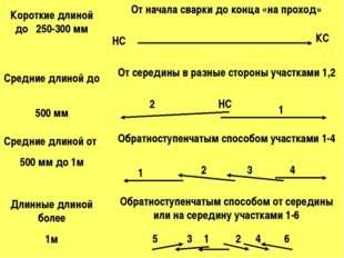 Короткие длиной до 250-300 мм Средние длиной до 500 мм Средние длиной от 500