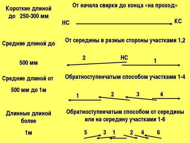 Короткие длиной до 250-300 мм Средние длиной до 500 мм Средние длиной от 500...