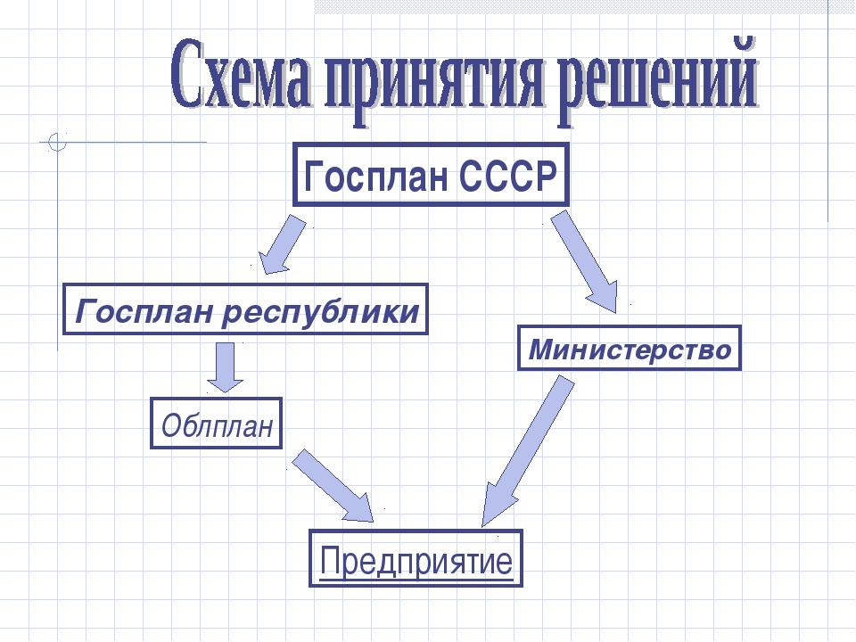 Госплан СССР Госплан республики Облплан Министерство Предприятие