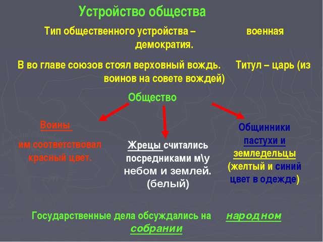Устройство общества Тип общественного устройства – военная демократия. В во...