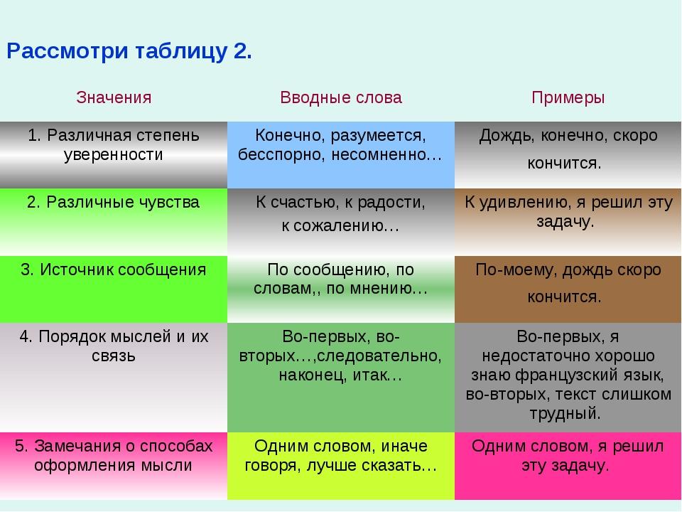 Рассмотри таблицу 2. ЗначенияВводные словаПримеры 1. Различная степень увер...