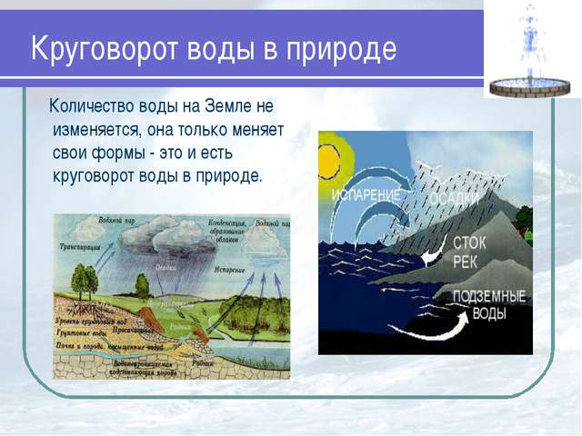 Круговорот воды в природе Количество воды на Земле не изменяется, она только...