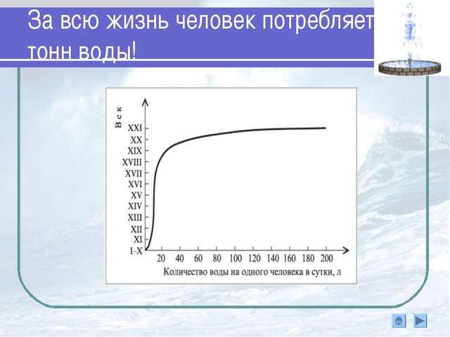 За всю жизнь человек потребляет 75 тонн воды!