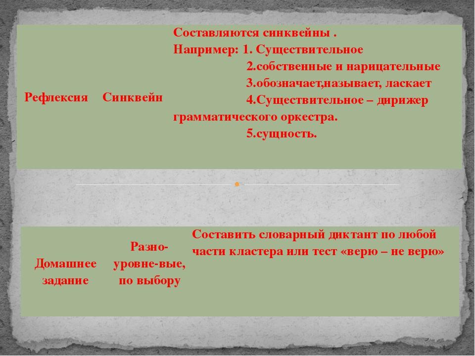 Рефлексия Синквейн Составляютсясинквейны. Например: 1. Существительное 2.собс...
