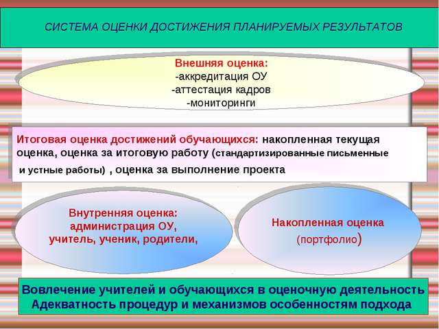 СИСТЕМА ОЦЕНКИ ДОСТИЖЕНИЯ ПЛАНИРУЕМЫХ РЕЗУЛЬТАТОВ Внешняя оценка: -аккредитац...