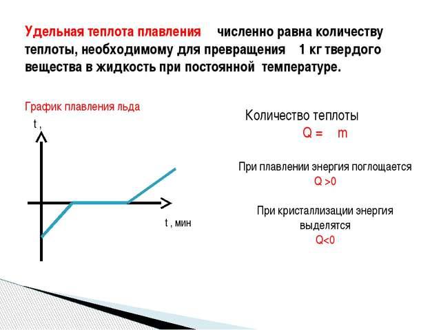 График плавления льда t ,℃ Удельная теплота плавления λ численно равна количе...