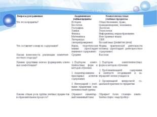 Вопросы для сравнения Академическиеучебные предметы Компетентностные учебные