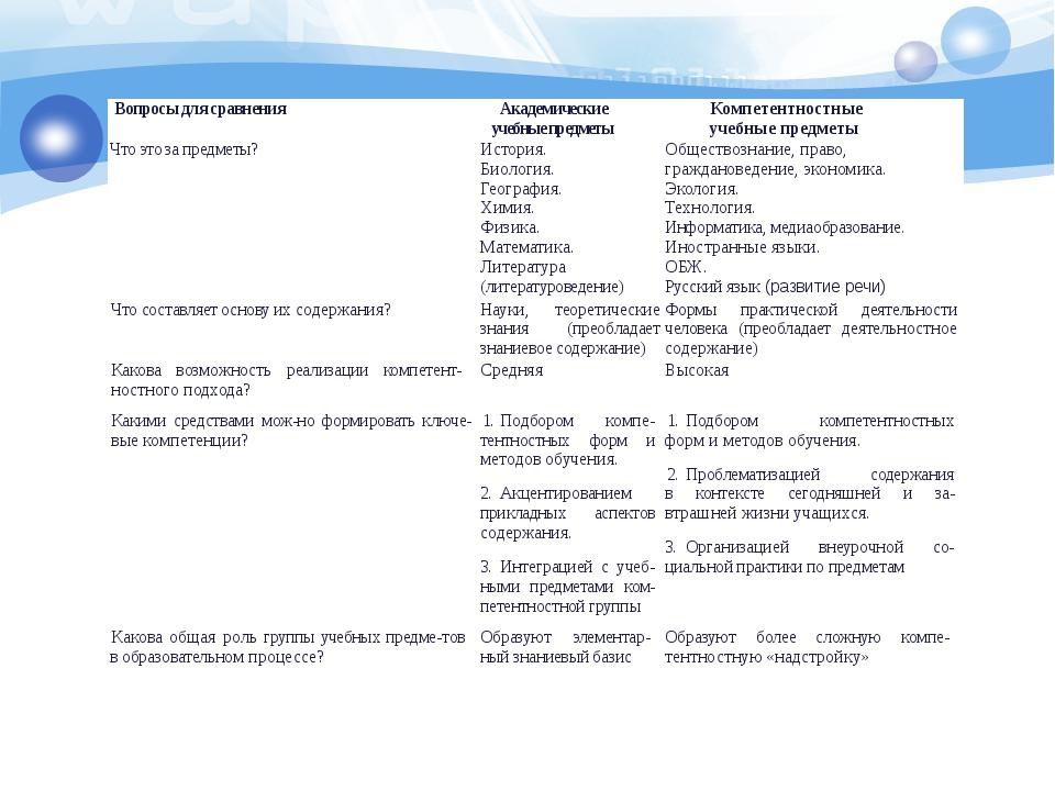 Вопросы для сравнения Академическиеучебные предметы Компетентностные учебные...