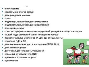 № п/п ФИО ученика социальный статус семьи дата рождения ученика класс индивид