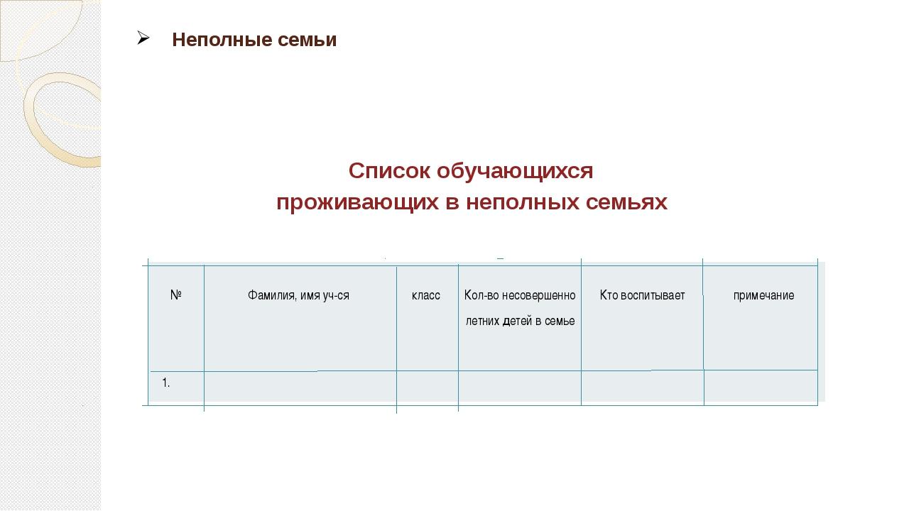 Неполные семьи  Список обучающихся проживающих в неполных семьях № Фамилия,...