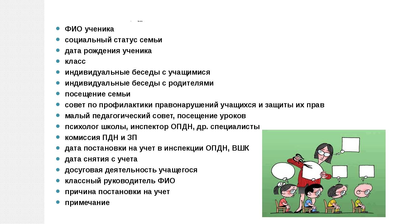 № п/п ФИО ученика социальный статус семьи дата рождения ученика класс индивид...