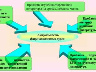Актуальность факультативного курса Проблема изучения современной литературы
