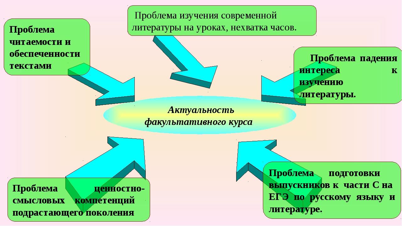 Актуальность факультативного курса Проблема изучения современной литературы...