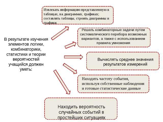 В результате изучения элементов логики, комбинаторики, статистики и теории ве...