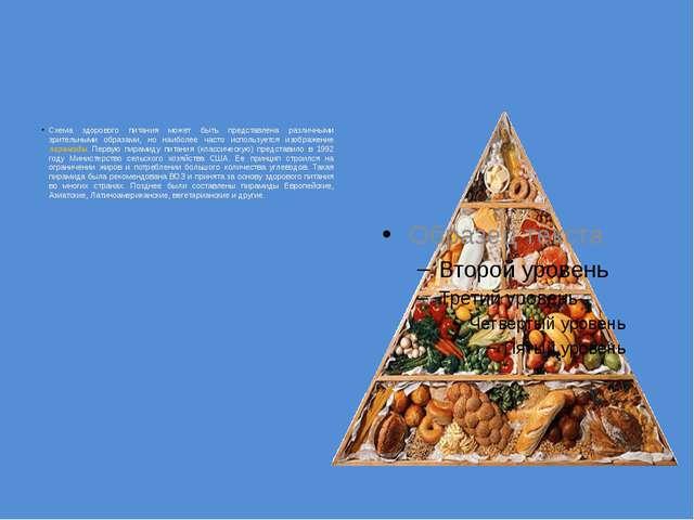 Схема здорового питания может быть представлена различными зрительными образ...