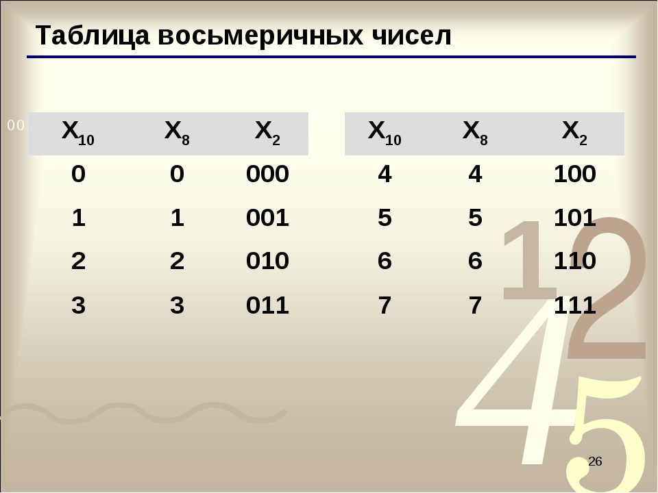 * Таблица восьмеричных чисел X10X8X2X10X8X2 0000044100 110015...