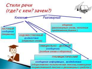 Книжные Разговорный Развитие речи.5 класс. Калашникова В.И. МКОУ Юдинская ОО