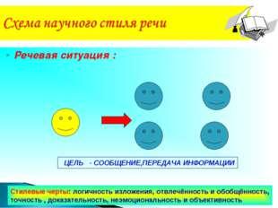 Речевая ситуация : Развитие речи.5 класс. Калашникова В.И. МКОУ Юдинская ООШ.