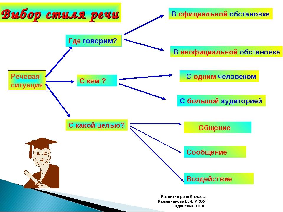 Развитие речи.5 класс. Калашникова В.И. МКОУ Юдинская ООШ. Речевая ситуация Г...