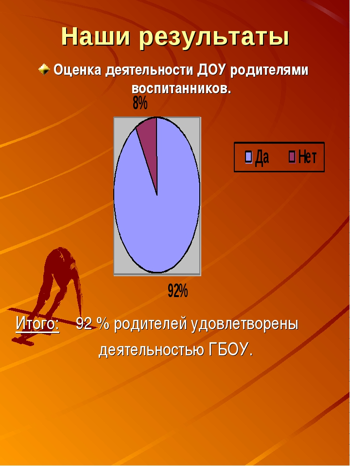 Наши результаты Оценка деятельности ДОУ родителями воспитанников. Итого: 92 %...