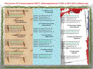 Результаты ЕГЭ выпускников МКОУ «Новолидженская СОШ» в 2012-2013 учебном году