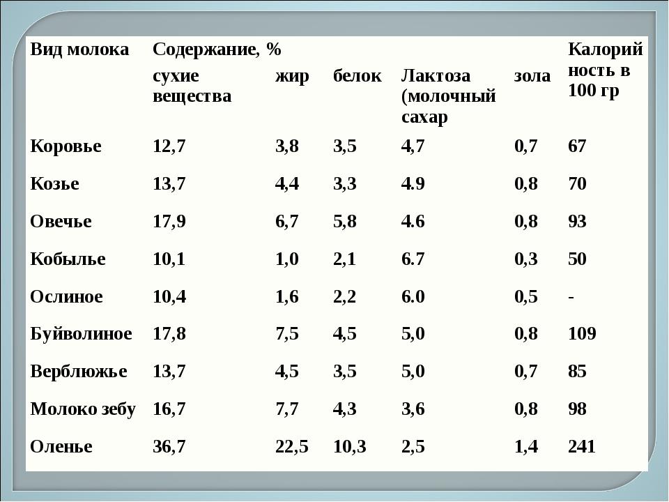 Вид молокаСодержание, %Калорийность в 100 гр сухие веществажирбелокЛакт...