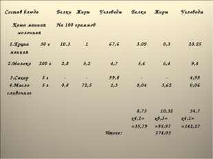 Состав блюда Белки Жиры Углеводы Белки Жиры Углеводы  Каша манная моло