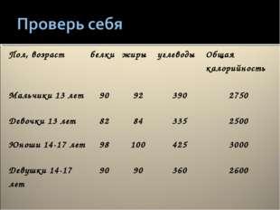 Пол, возрастбелкижирыуглеводыОбщая калорийность Мальчики 13 лет9092390