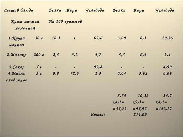Состав блюда Белки Жиры Углеводы Белки Жиры Углеводы  Каша манная моло...