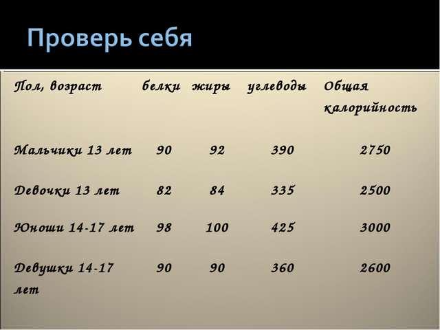 Пол, возрастбелкижирыуглеводыОбщая калорийность Мальчики 13 лет9092390...