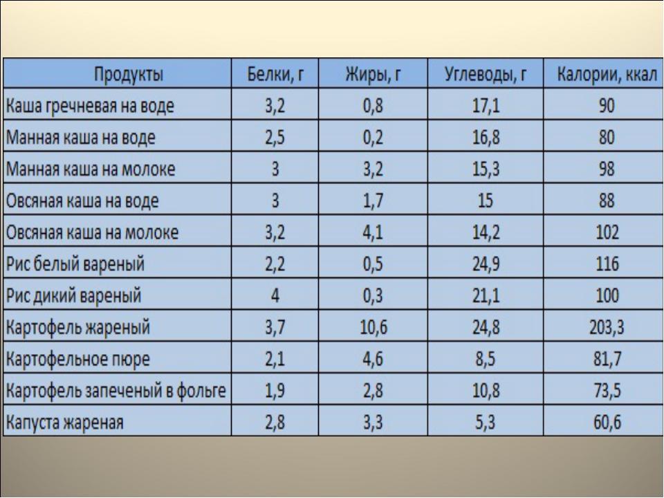 Математический расчет минимальной стоимости блюд для похудения.перед приготовлением взвешиваем сухие макароны, считаем калорийность сухого веса.