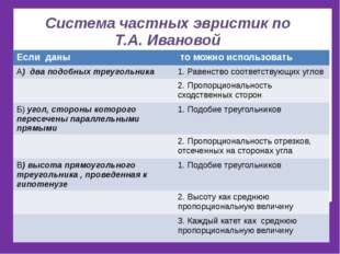 Система частных эвристик по Т.А. Ивановой Если даны то можно использовать А)д