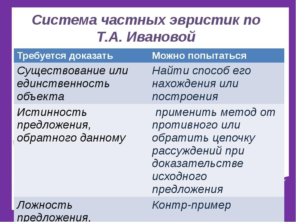 Система частных эвристик по Т.А. Ивановой Требуется доказать Можно попытаться...