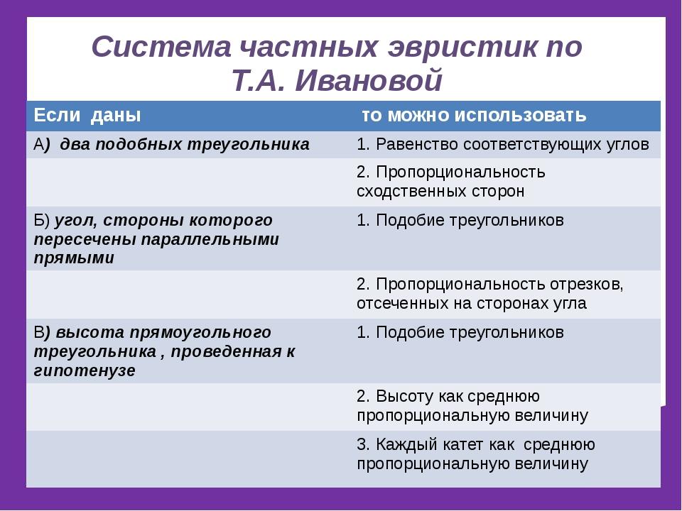 Система частных эвристик по Т.А. Ивановой Если даны то можно использовать А)д...