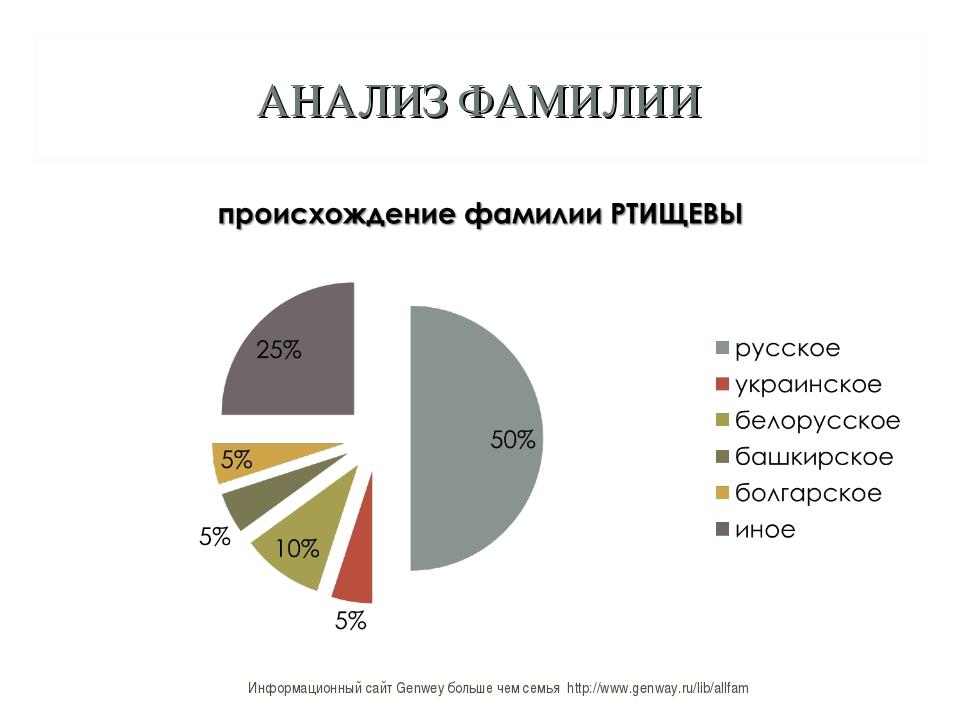 АНАЛИЗ ФАМИЛИИ Информационный сайт Genwey больше чем семья http://www.genway....