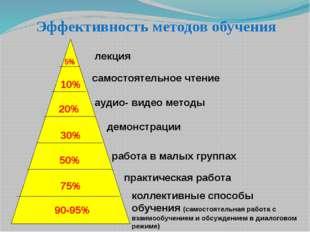 5% 10% 20% 30% 50% 75% 90-95% лекция самостоятельное чтение аудио- видео мет