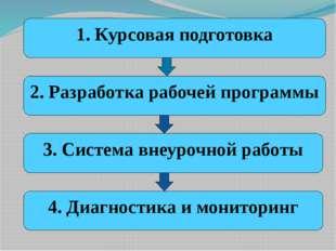 1. Курсовая подготовка 2. Разработка рабочей программы 3. Система внеурочной