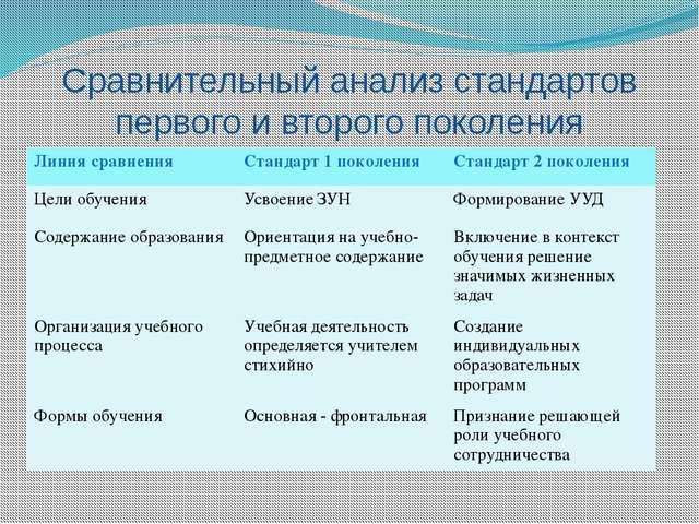 Сравнительный анализ стандартов первого и второго поколения Линия сравнения С...